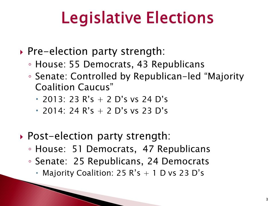 "3  Pre-election party strength: ◦ House: 55 Democrats, 43 Republicans ◦ Senate: Controlled by Republican-led ""Majority Coalition Caucus""  2013: 23 R"