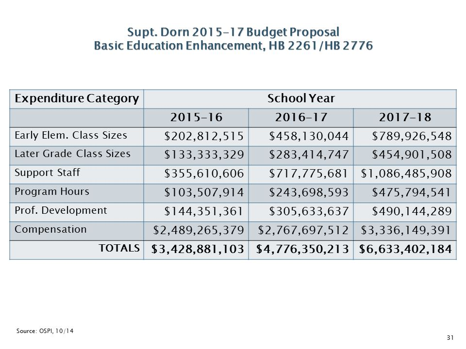 Expenditure CategorySchool Year 2015-162016-172017-18 Early Elem. Class Sizes $202,812,515$458,130,044$789,926,548 Later Grade Class Sizes $133,333,32