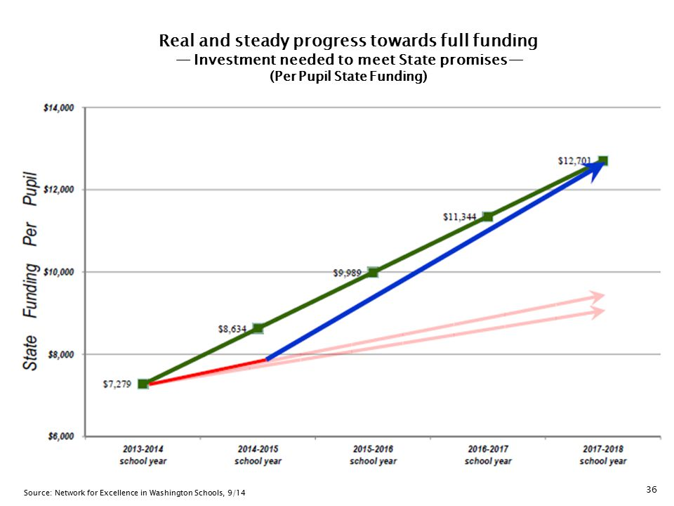 36 Real and steady progress towards full funding — Investment needed to meet State promises— (Per Pupil State Funding) Source: Network for Excellence