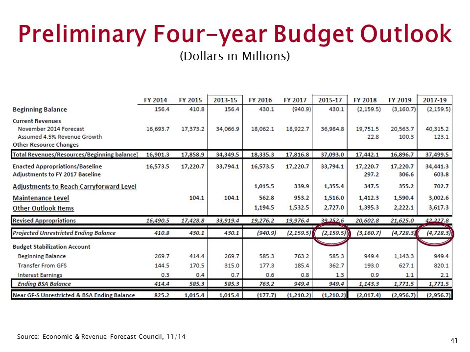 41 Preliminary Four-year Budget Outlook (Dollars in Millions) Source: Economic & Revenue Forecast Council, 11/14