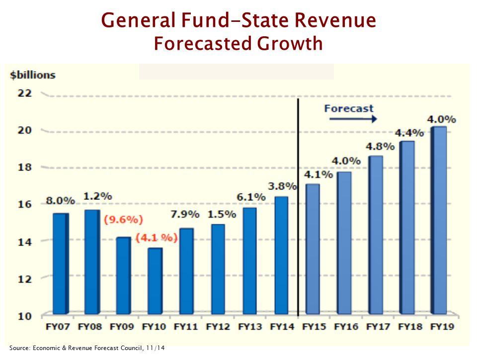 General Fund-State Revenue Forecasted Growth Source: Economic & Revenue Forecast Council, 11/14