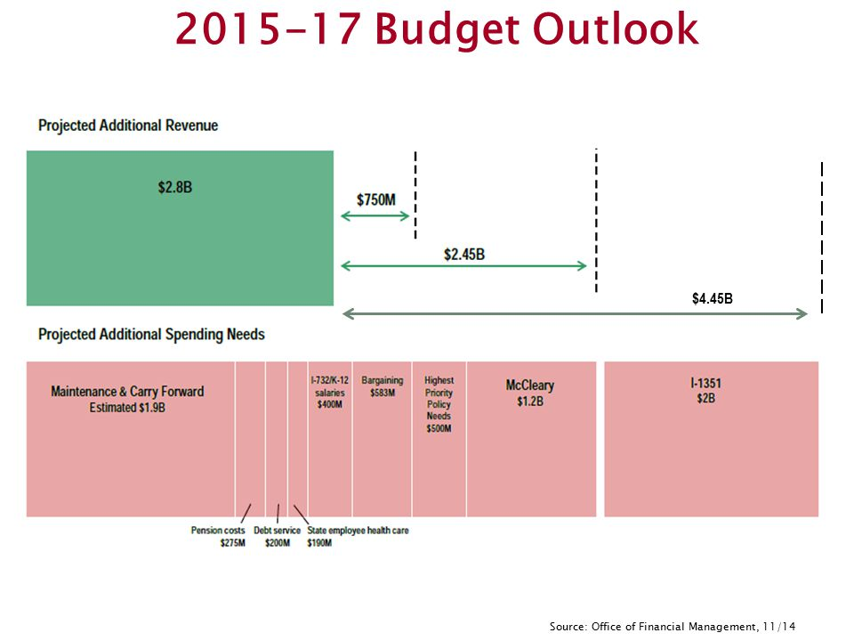 Source: Office of Financial Management, 11/14 2015-17 Budget Outlook $4.45B