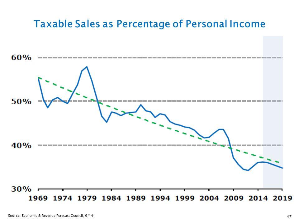 47 Taxable Sales as Percentage of Personal Income Source: Economic & Revenue Forecast Council, 9/14