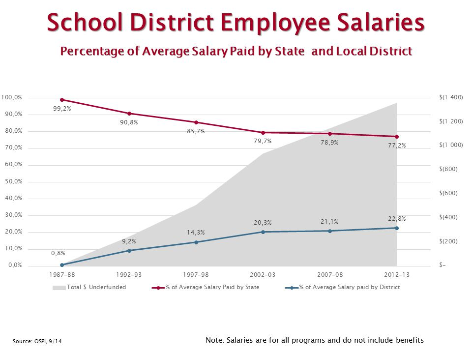 Note: Salaries are for all programs and do not include benefits Source: OSPI, 9/14 School District Employee Salaries Percentage of Average Salary Paid by State and Local District