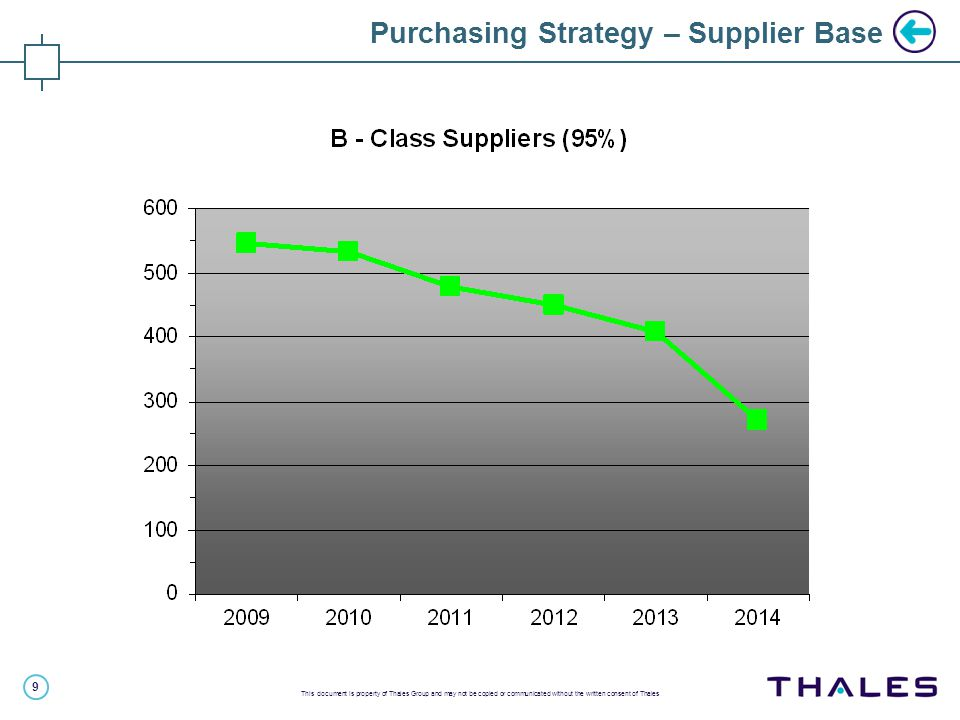 9 This document is property of Thales Group and may not be copied or communicated without the written consent of Thales Purchasing Strategy – Supplier