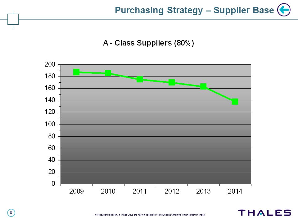 8 This document is property of Thales Group and may not be copied or communicated without the written consent of Thales Purchasing Strategy – Supplier Base