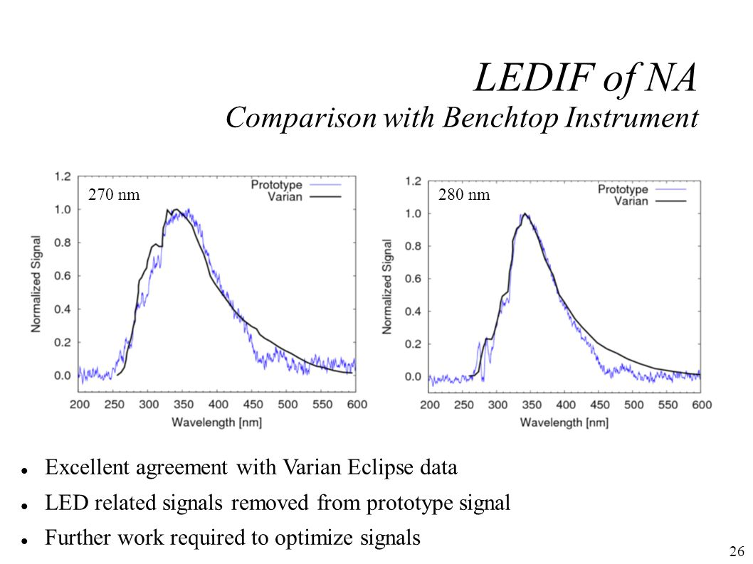 26 Excellent agreement with Varian Eclipse data LED related signals removed from prototype signal Further work required to optimize signals LEDIF of NA Comparison with Benchtop Instrument 280 nm270 nm