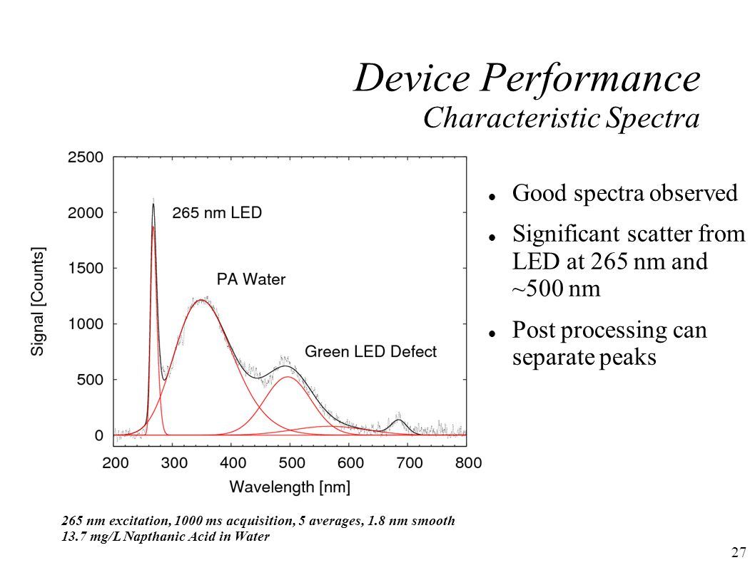 27 Device Performance Characteristic Spectra 265 nm excitation, 1000 ms acquisition, 5 averages, 1.8 nm smooth 13.7 mg/L Napthanic Acid in Water Good spectra observed Significant scatter from LED at 265 nm and ~500 nm Post processing can separate peaks