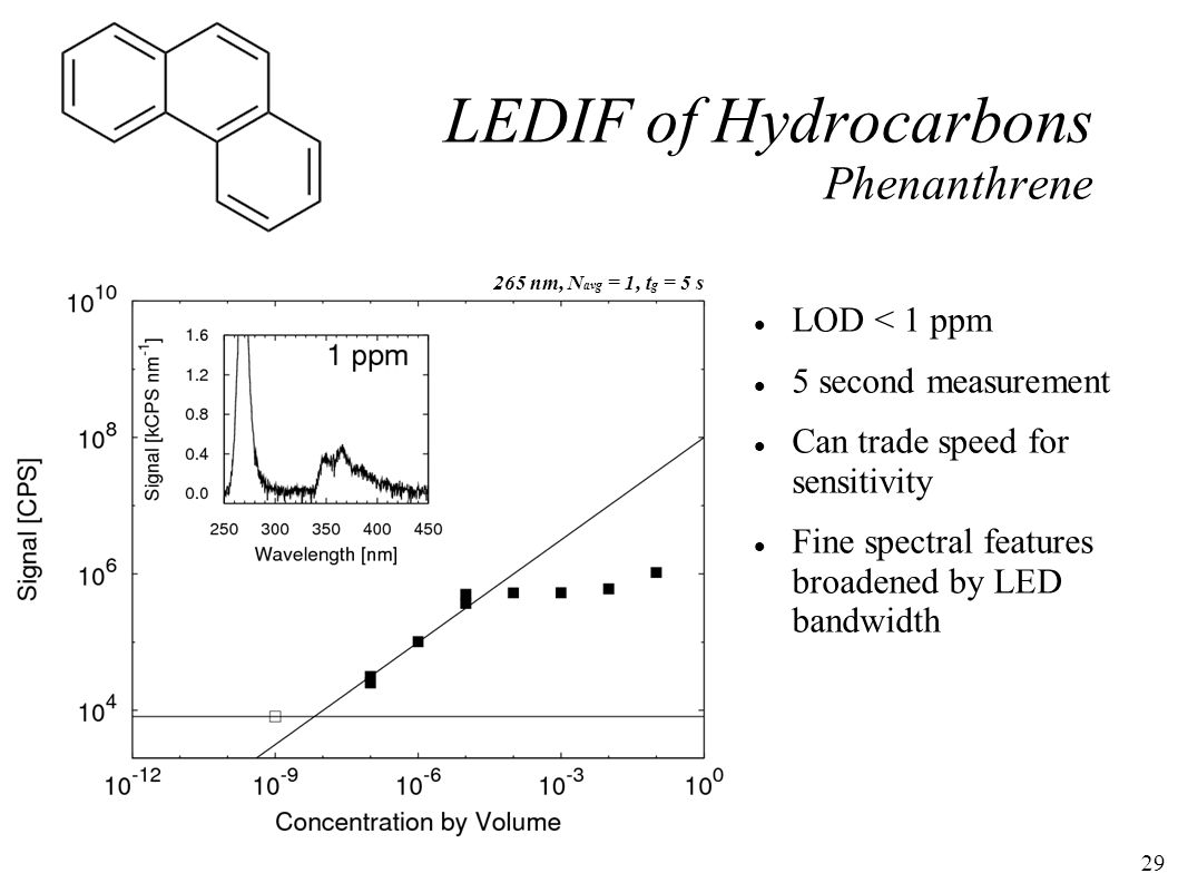 29 LEDIF of Hydrocarbons Phenanthrene 265 nm, N avg = 1, t g = 5 s LOD < 1 ppm 5 second measurement Can trade speed for sensitivity Fine spectral features broadened by LED bandwidth