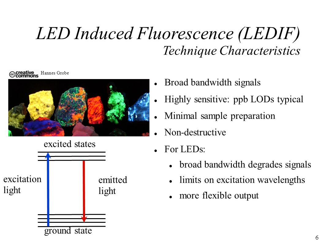 6 Broad bandwidth signals Highly sensitive: ppb LODs typical Minimal sample preparation Non-destructive For LEDs: broad bandwidth degrades signals limits on excitation wavelengths more flexible output LED Induced Fluorescence (LEDIF) Technique Characteristics Hannes Grobe ground state excited states excitation light emitted light