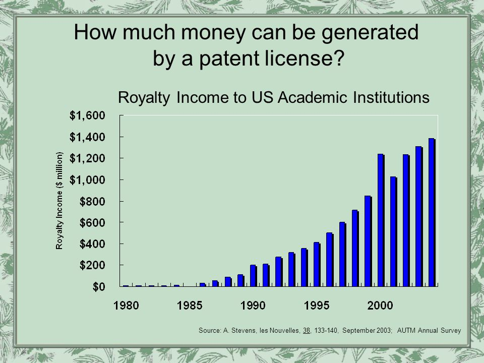 Royalty Income to US Academic Institutions How much money can be generated by a patent license.