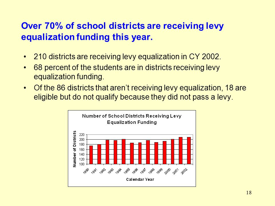 18 Over 70% of school districts are receiving levy equalization funding this year.