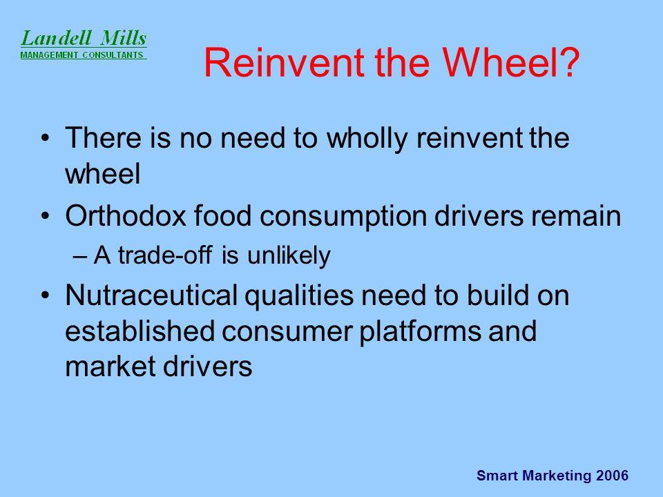 Smart Marketing 2006 Reinvent the Wheel.