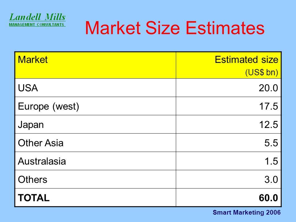 Smart Marketing 2006 Market Size Estimates MarketEstimated size (US$ bn) USA20.0 Europe (west)17.5 Japan12.5 Other Asia5.5 Australasia1.5 Others3.0 TOTAL60.0