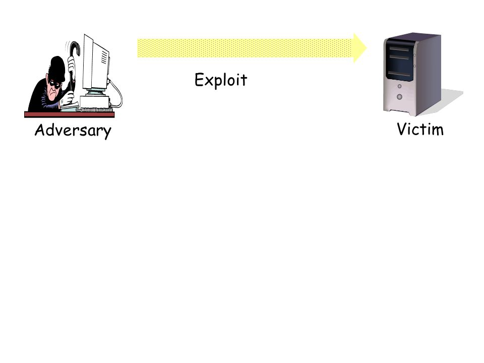 Adversary Victim Exploit