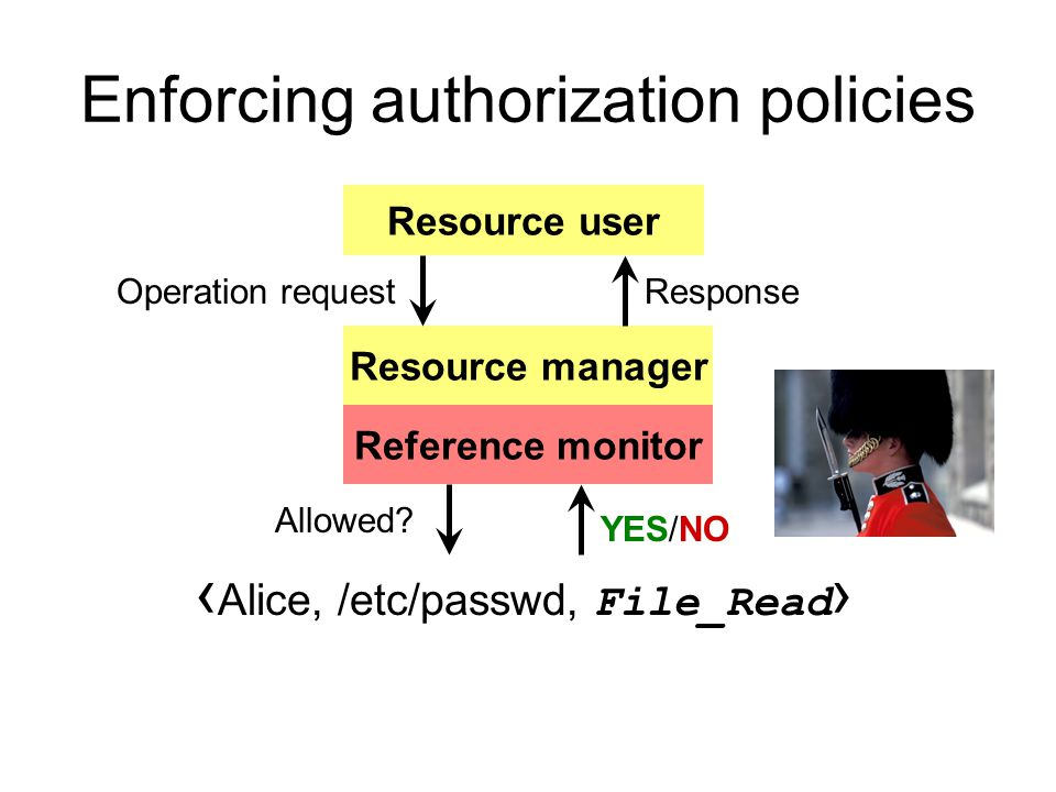 Resource manager Enforcing authorization policies Resource user Operation requestResponse Authorization policy ‹ Alice, /etc/passwd, File_Read › Reference monitor Allowed.