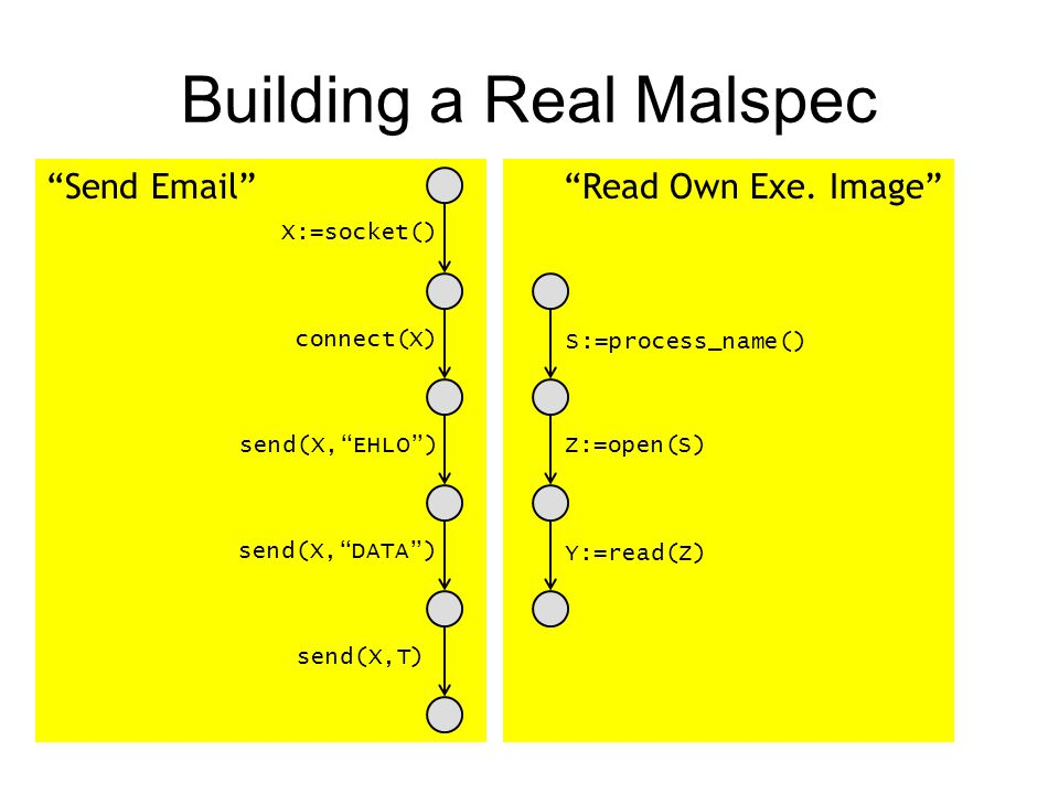 send(X, DATA ) Malspec: Self-Propagation by Email X:=socket() connect(X) send(X, EHLO ) Y:=read(Z) send(X,T) Z:=open(S) S:=process_name() AND-OR graph Construction can be automated through malspec mining.
