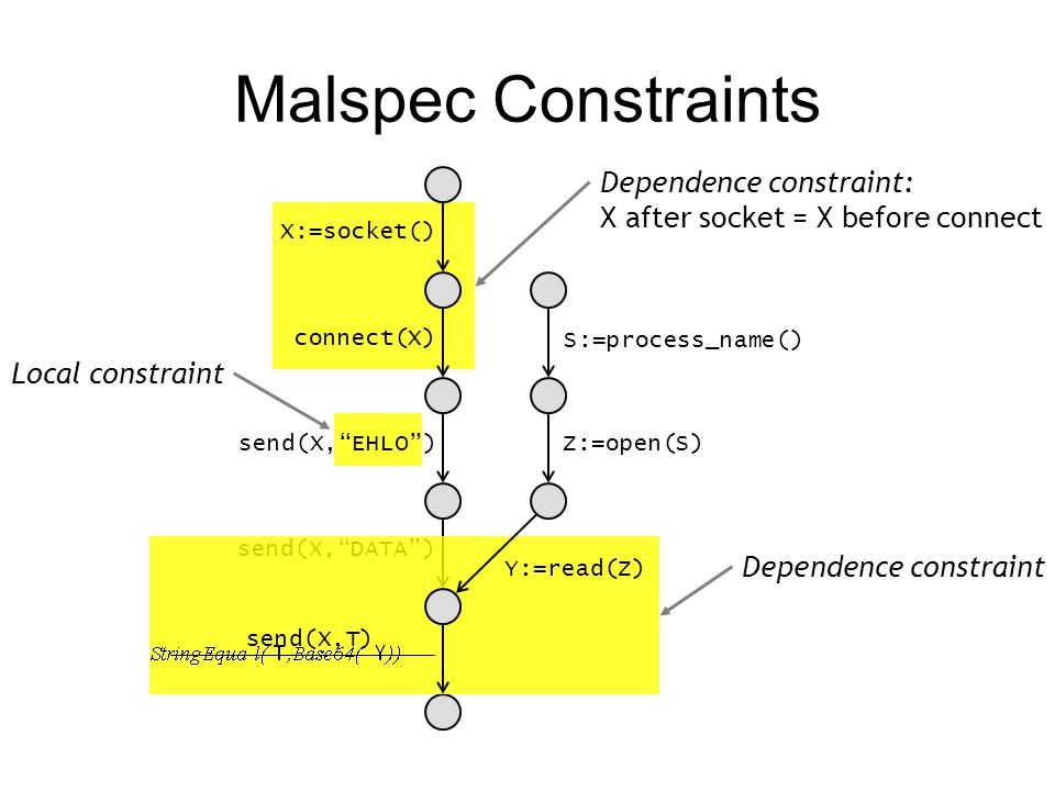 "send(X,""DATA"") Malspec Constraints X:=socket() connect(X) send(X,""EHLO"") Y:=read(Z) send(X,T) Z:=open(S) S:=process_name() Local constraint Dependence"