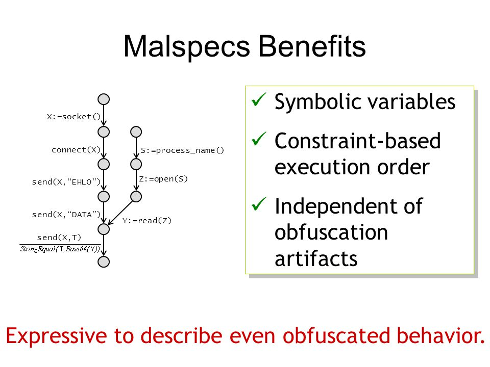 "Malspecs Benefits X:=socket() connect(X) send(X,""EHLO"") send(X,""DATA"") Y:=read(Z) send(X,T) Z:=open(S) S:=process_name() Symbolic variables Constraint"