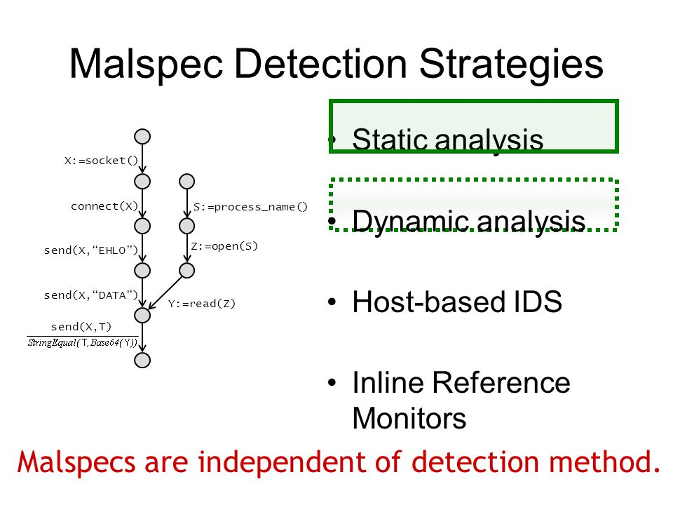 Malspec Detection Strategies Static analysis Dynamic analysis Host-based IDS Inline Reference Monitors X:=socket() connect(X) send(X, EHLO ) send(X, DATA ) Y:=read(Z) send(X,T) Z:=open(S) S:=process_name() Malspecs are independent of detection method.