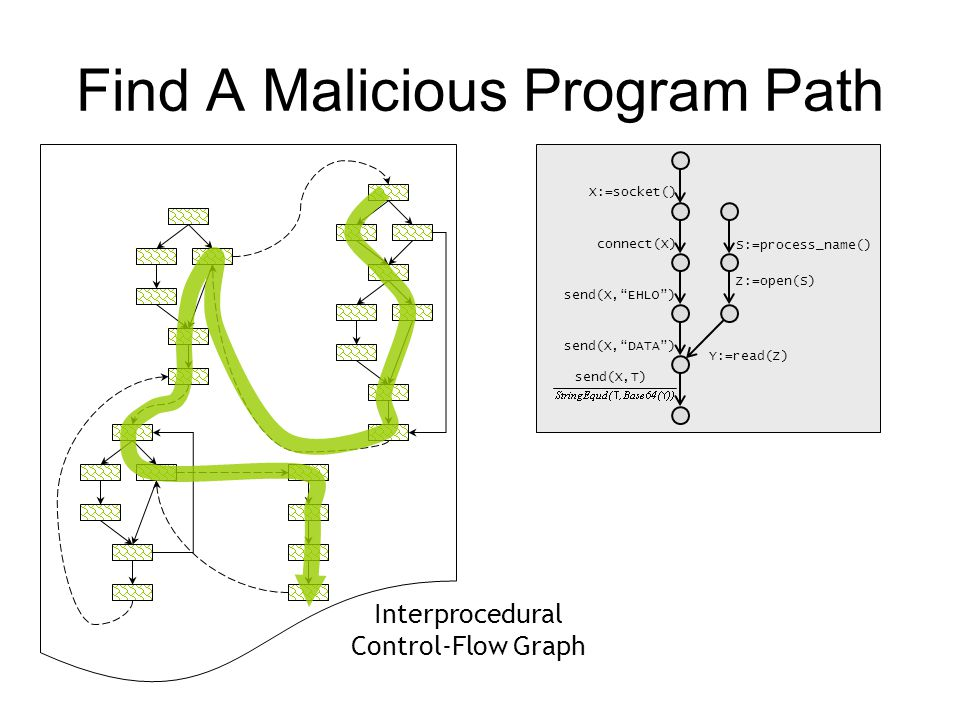 Find A Malicious Program Path X:=socket() connect(X) send(X, EHLO ) send(X, DATA ) Y:=read(Z) send(X,T) Z:=open(S) S:=process_name() Interprocedural Control-Flow Graph