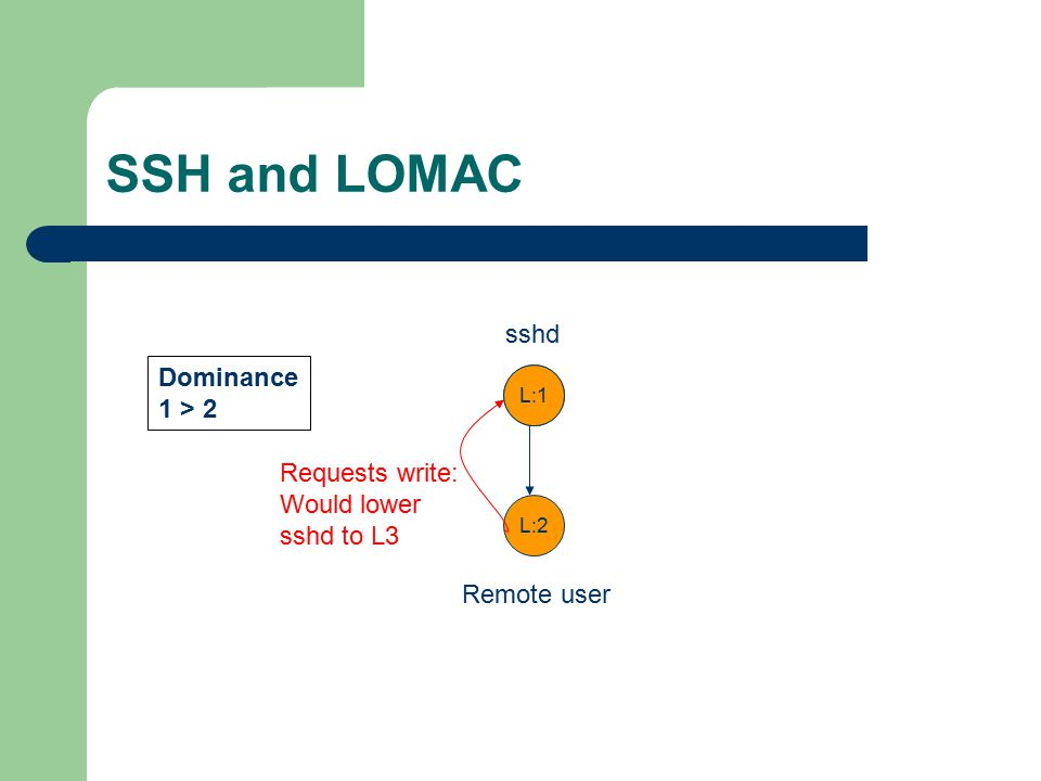 SSH and LOMAC L:1 L:2 Dominance 1 > 2 sshd Remote user Requests write: Would lower sshd to L3 L:1