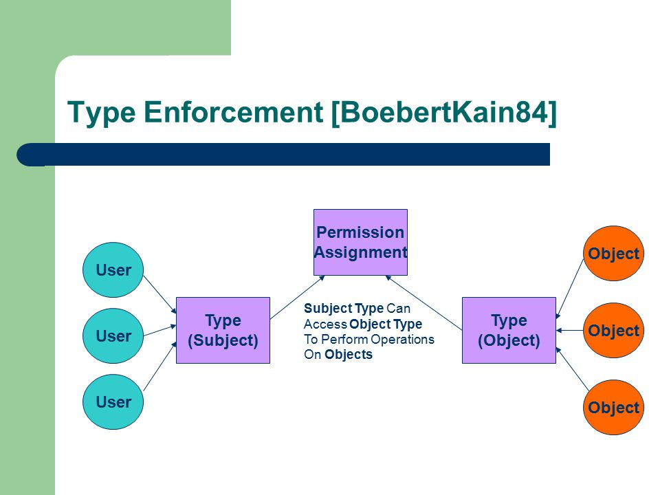 Type Enforcement [BoebertKain84] User Type (Subject) Type (Object) Object Permission Assignment Subject Type Can Access Object Type To Perform Operations On Objects