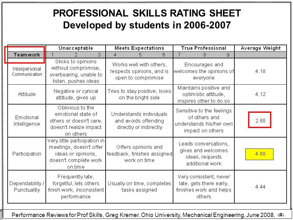 Performance Reviews for Prof Skills, Greg Kremer, Ohio University, Mechanical Engineering, June 2008, 18 PROFESSIONAL SKILLS RATING SHEET Developed by students in 2006-2007