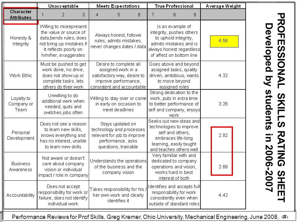 Performance Reviews for Prof Skills, Greg Kremer, Ohio University, Mechanical Engineering, June 2008, 20 PROFESSIONAL SKILLS RATING SHEET Developed by students in 2006-2007