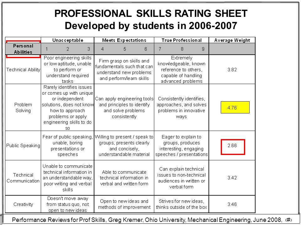 Performance Reviews for Prof Skills, Greg Kremer, Ohio University, Mechanical Engineering, June 2008, 21 PROFESSIONAL SKILLS RATING SHEET Developed by students in 2006-2007