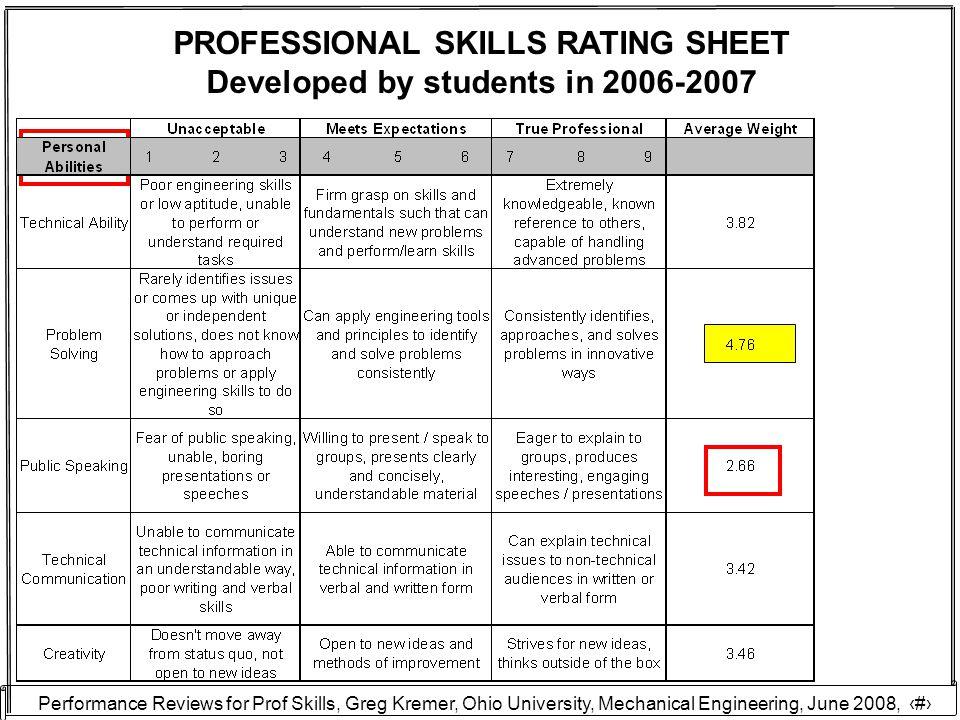 Performance Reviews for Prof Skills, Greg Kremer, Ohio University, Mechanical Engineering, June 2008, 21 PROFESSIONAL SKILLS RATING SHEET Developed by students in 2006-2007