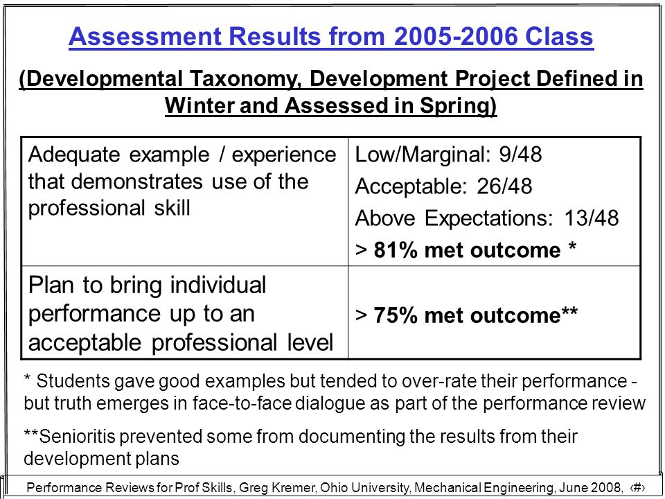 Performance Reviews for Prof Skills, Greg Kremer, Ohio University, Mechanical Engineering, June 2008, 24 Assessment Results from 2005-2006 Class (Developmental Taxonomy, Development Project Defined in Winter and Assessed in Spring) Adequate example / experience that demonstrates use of the professional skill Low/Marginal: 9/48 Acceptable: 26/48 Above Expectations: 13/48 > 81% met outcome * Plan to bring individual performance up to an acceptable professional level > 75% met outcome** * Students gave good examples but tended to over-rate their performance - but truth emerges in face-to-face dialogue as part of the performance review **Senioritis prevented some from documenting the results from their development plans