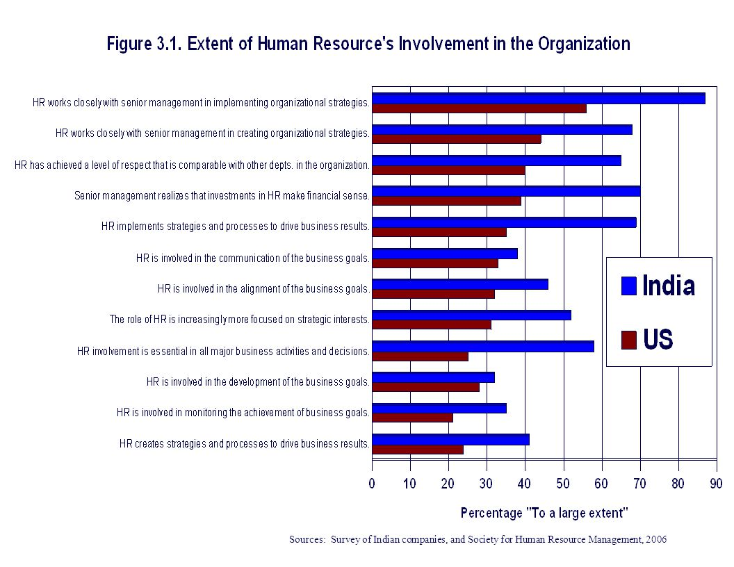 Sources: Survey of Indian companies, and Society for Human Resource Management, 2006