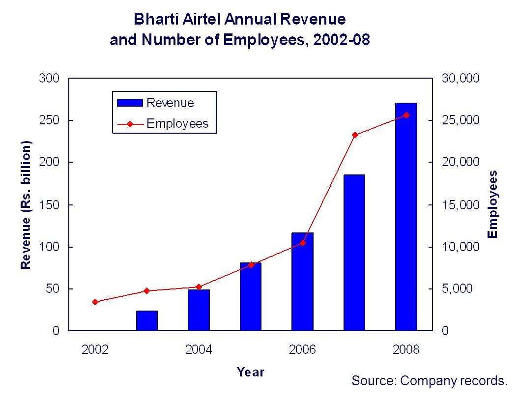 Source: Company records.