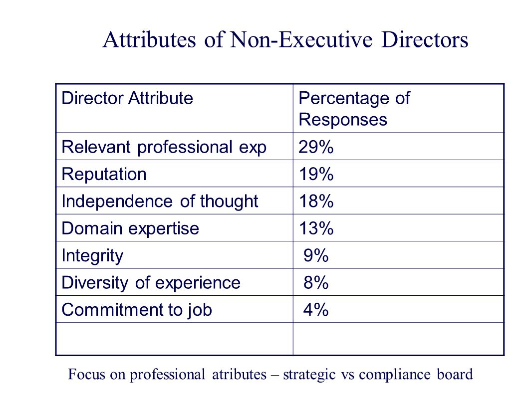 Attributes of Non-Executive Directors Director AttributePercentage of Responses Relevant professional exp29% Reputation19% Independence of thought18%