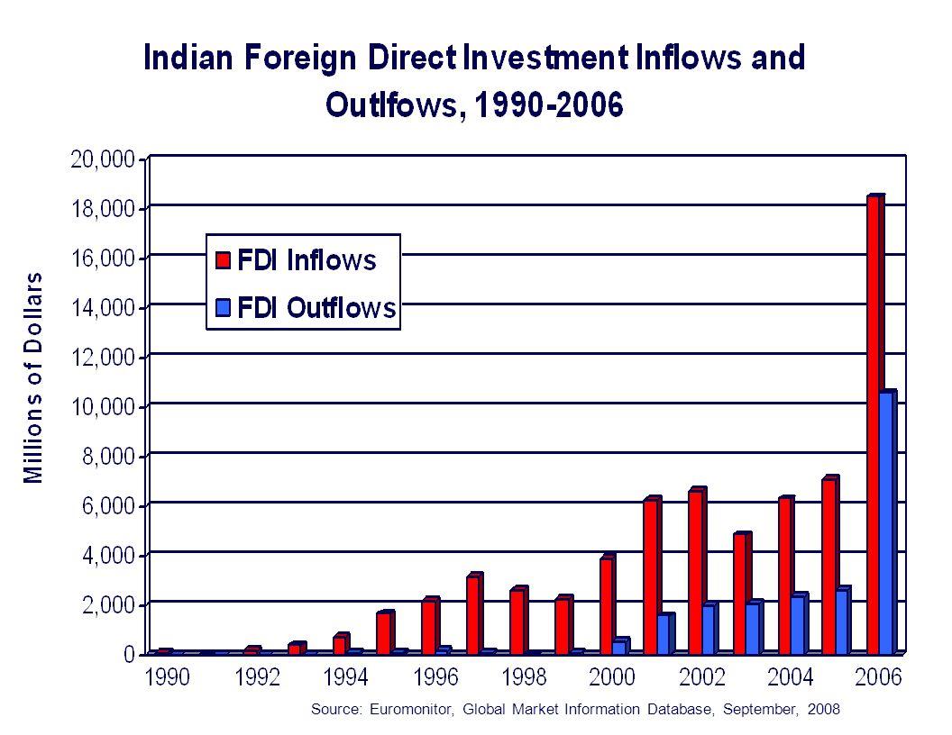 Source: Euromonitor, Global Market Information Database, September, 2008