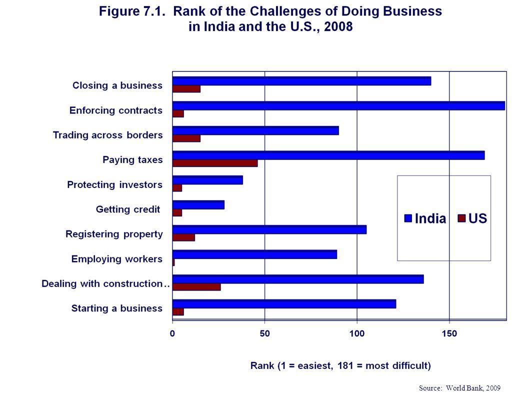 Source: World Bank, 2009