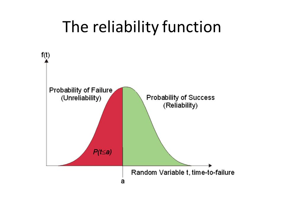 The reliability function
