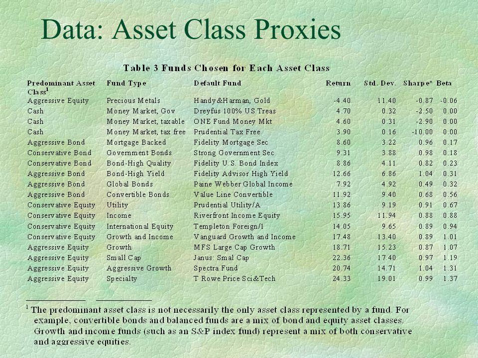 Data: Asset Class Proxies