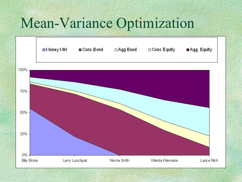 Mean-Variance Optimization