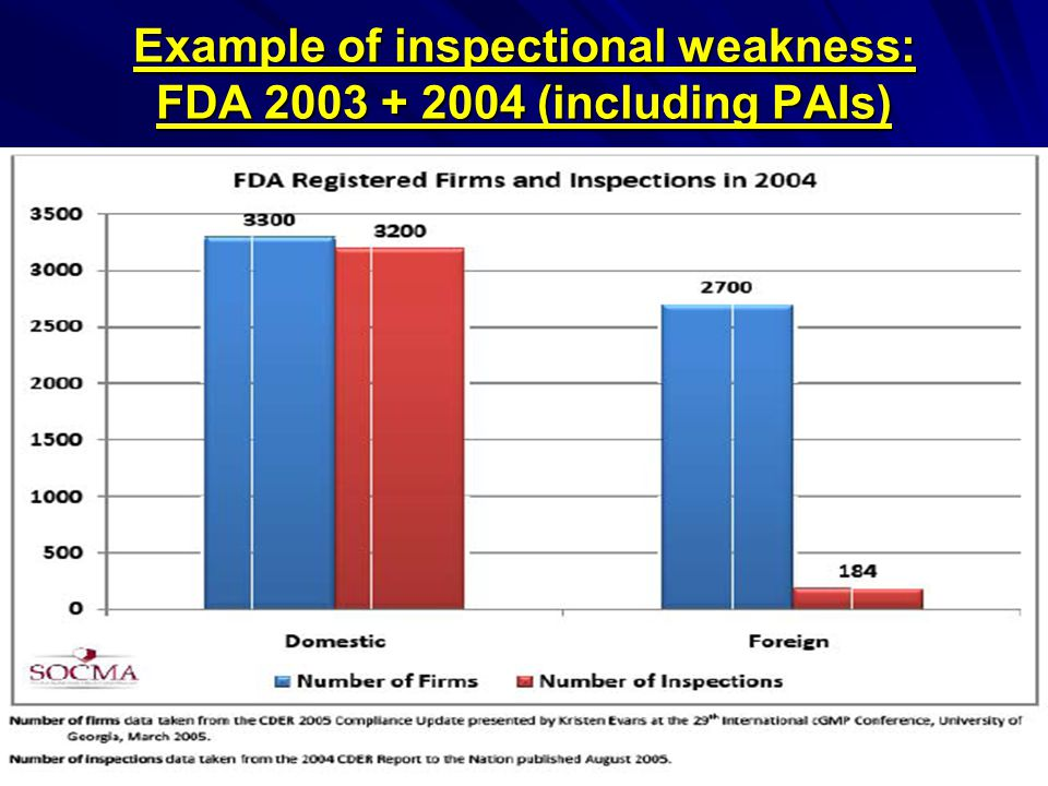 Example of inspectional weakness: FDA 2003 + 2004 (including PAIs)