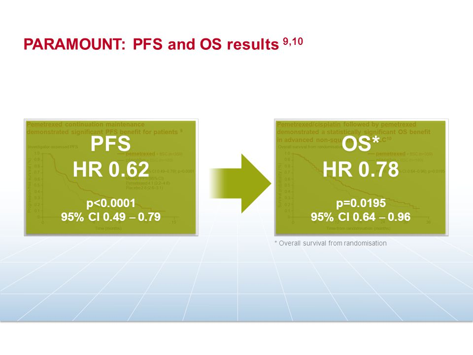 PFS HR 0.62 p<0.0001 95% CI 0.49 – 0.79 PFS HR 0.62 p<0.0001 95% CI 0.49 – 0.79 OS* HR 0.78 p=0.0195 95% CI 0.64 – 0.96 OS* HR 0.78 p=0.0195 95% CI 0.64 – 0.96 * Overall survival from randomisation PARAMOUNT: PFS and OS results 9,10
