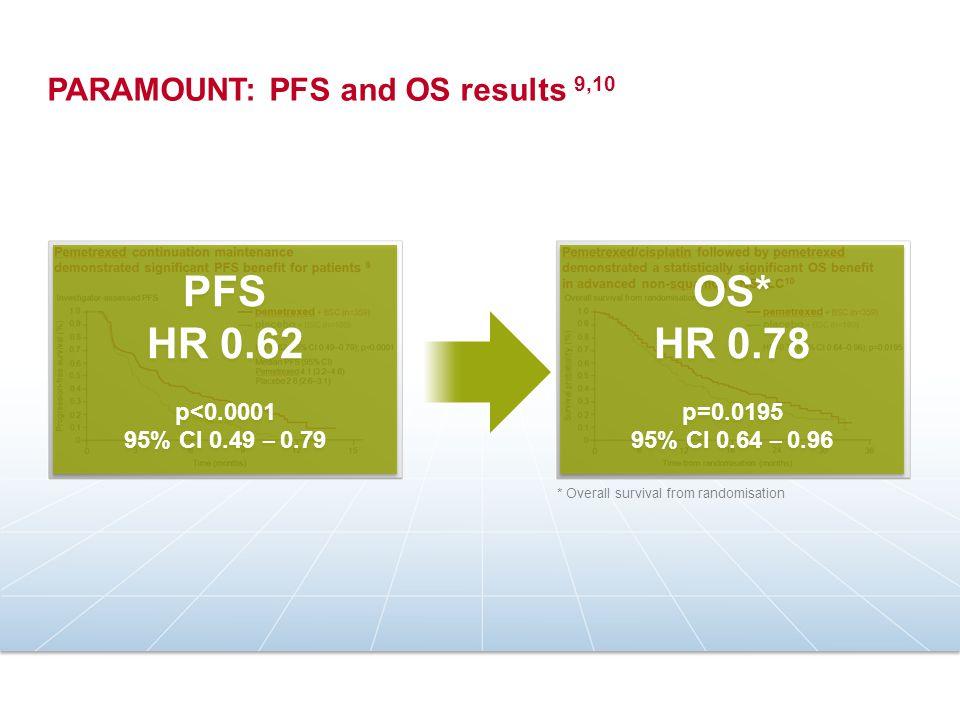 PFS HR 0.62 p<0.0001 95% CI 0.49 – 0.79 PFS HR 0.62 p<0.0001 95% CI 0.49 – 0.79 OS* HR 0.78 p=0.0195 95% CI 0.64 – 0.96 OS* HR 0.78 p=0.0195 95% CI 0.