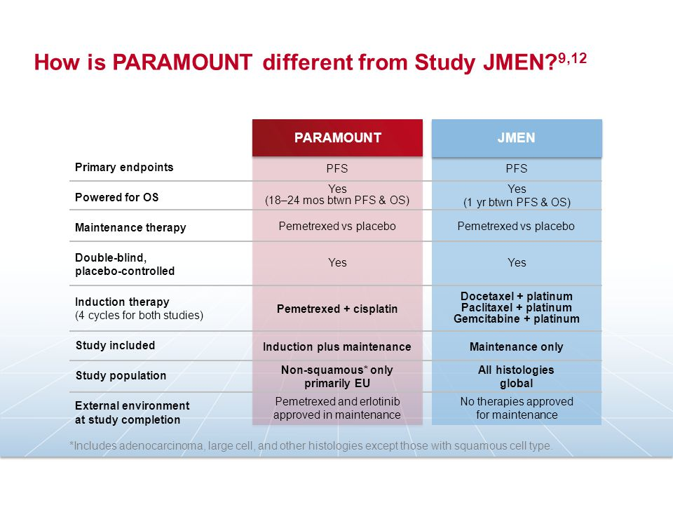Primary endpoints Powered for OS Maintenance therapy Double-blind, placebo-controlled Induction therapy (4 cycles for both studies) Study included Study population External environment at study completion JMEN PARAMOUNT PFS Yes (18–24 mos btwn PFS & OS) Pemetrexed vs placebo Yes Pemetrexed and erlotinib approved in maintenance PFS Yes (1 yr btwn PFS & OS) Pemetrexed vs placebo Yes No therapies approved for maintenance *Includes adenocarcinoma, large cell, and other histologies except those with squamous cell type.