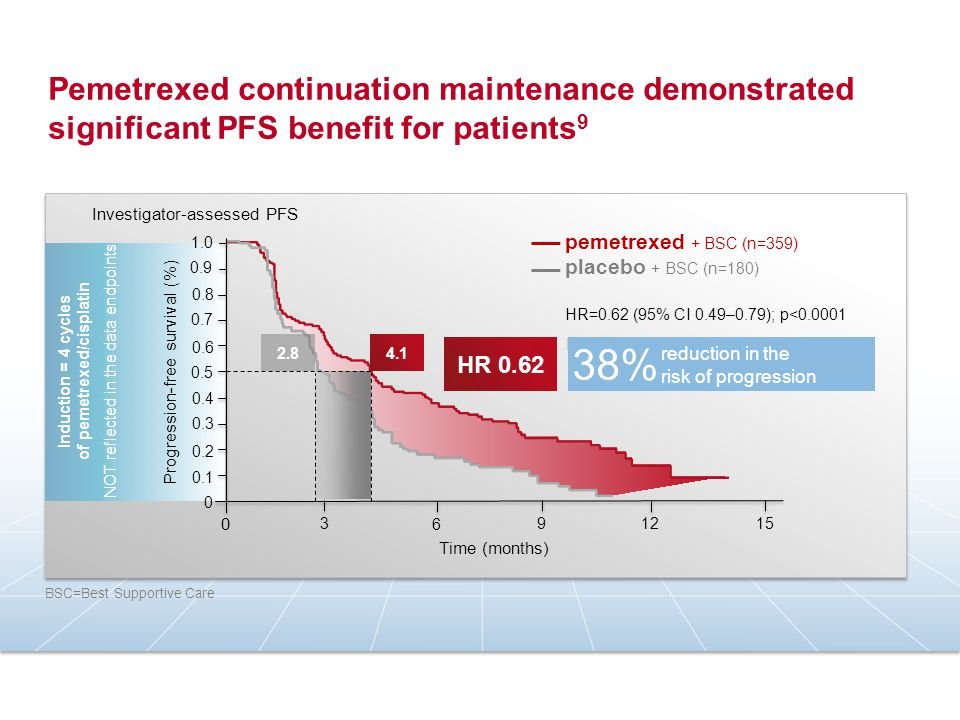 Pemetrexed continuation maintenance demonstrated significant PFS benefit for patients 9 Progression-free survival (%) Time (months) 3 6 912 15 0 1.0 0.8 0.9 0.7 0.6 0.5 0.4 0.3 0.2 0.1 0 Investigator-assessed PFS Induction = 4 cycles of pemetrexed/cisplatin NOT reflected in the data endpoints pemetrexed + BSC (n=359) placebo + BSC (n=180) HR=0.62 (95% CI 0.49–0.79); p<0.0001 BSC=Best Supportive Care Median PFS (95% CI) Pemetrexed 4.1 (3.2–4.6) Placebo 2.8 (2.6–3.1) 4.12.8 HR 0.62 reduction in the risk of progression 38%