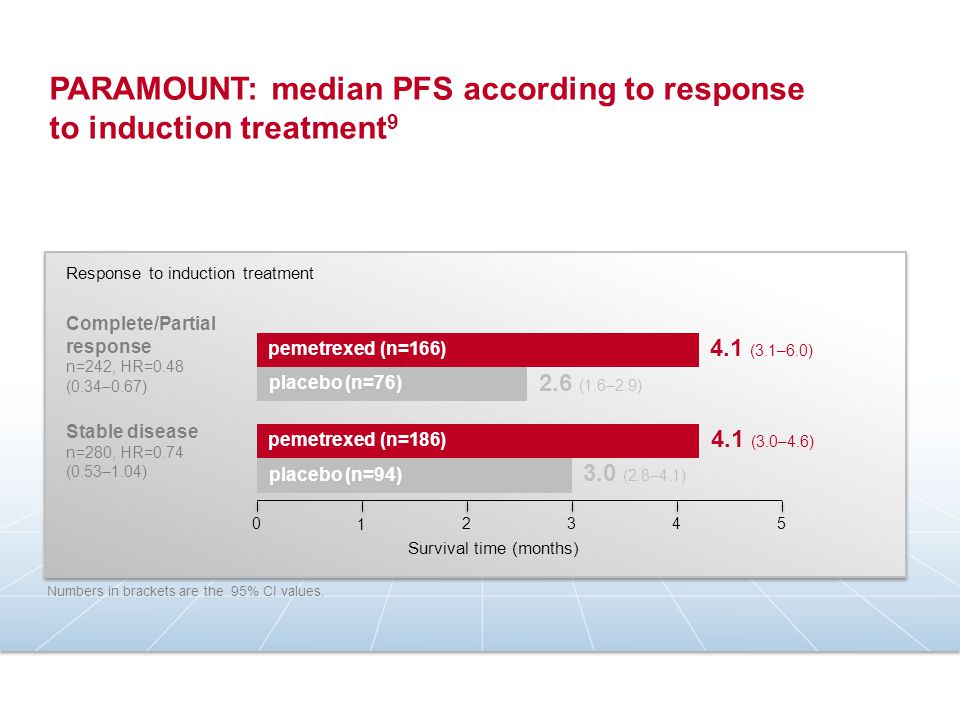 PARAMOUNT induction vs JMDB 8 Induction Completing ≥ 4 cycles JMDB 71% PARAMOUNT 68% 28.6% 63.8% 30.1% 74.5% Response and control Tumour response rates Disease control rates 21.4% 21.9% 13.7% 14.8% Toxicity Laboratory toxicities Non-laboratory toxicities