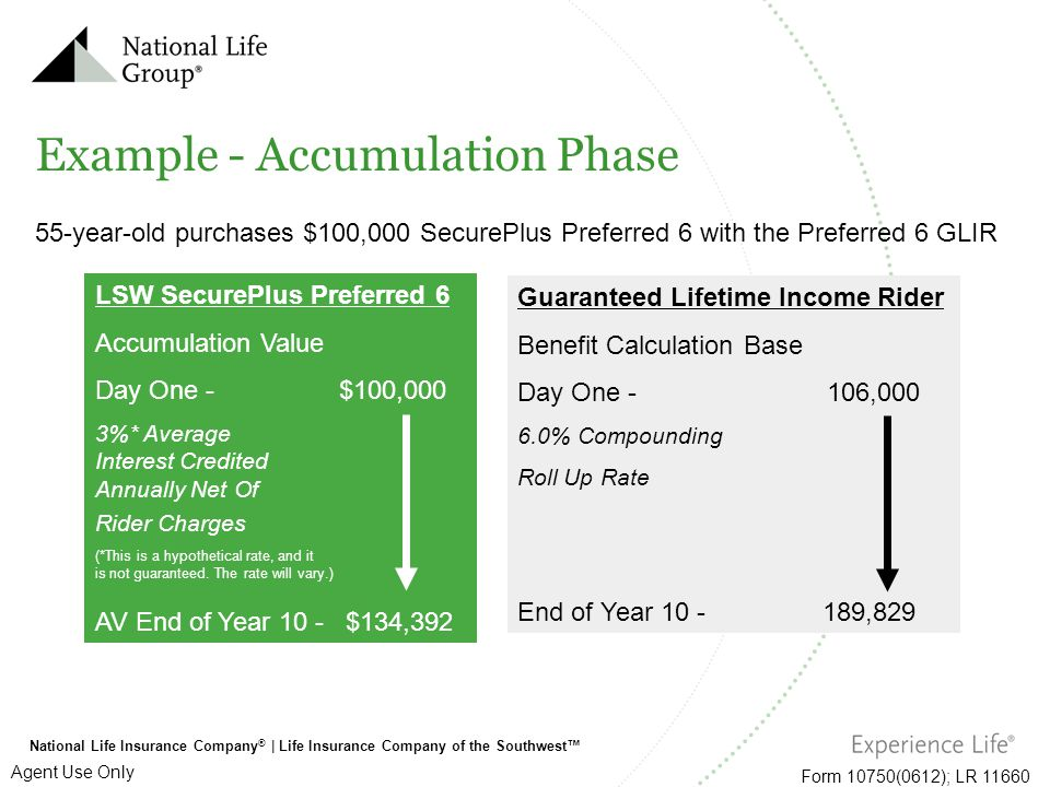 National Life Insurance Company ®   Life Insurance Company of the Southwest™ Form 10750(0612); LR 11660 Agent Use Only Example - Accumulation Phase 55