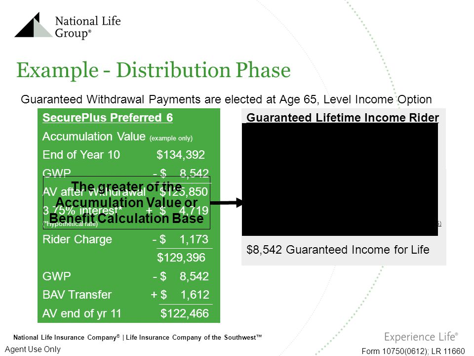 National Life Insurance Company ®   Life Insurance Company of the Southwest™ Form 10750(0612); LR 11660 Agent Use Only Guaranteed Withdrawal Payments