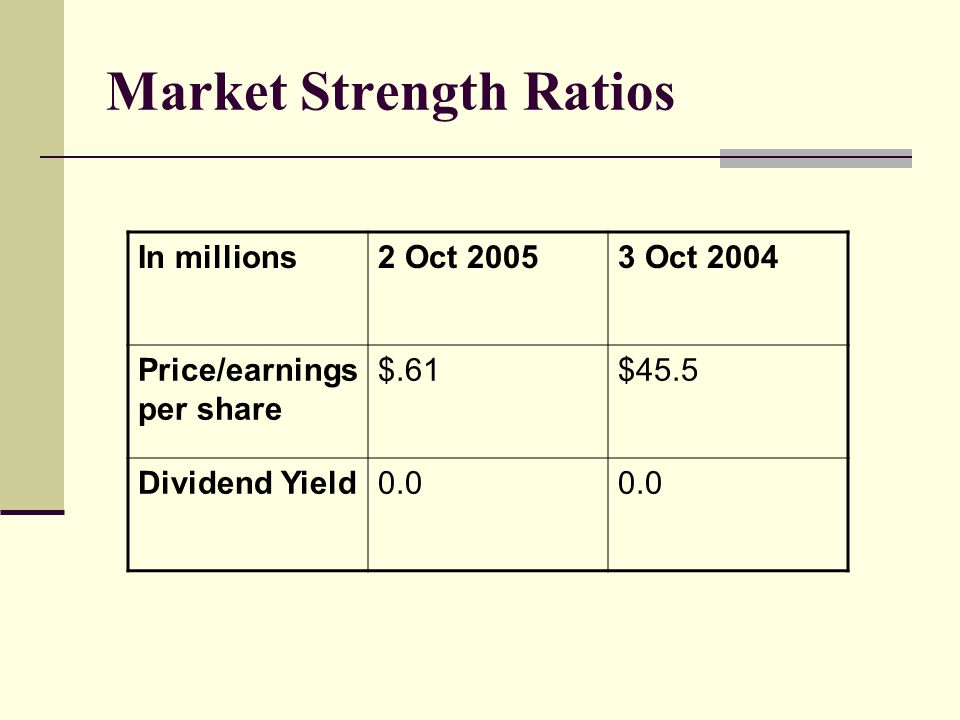 Market Strength Ratios In millions2 Oct 20053 Oct 2004 Price/earnings per share $.61$45.5 Dividend Yield0.0
