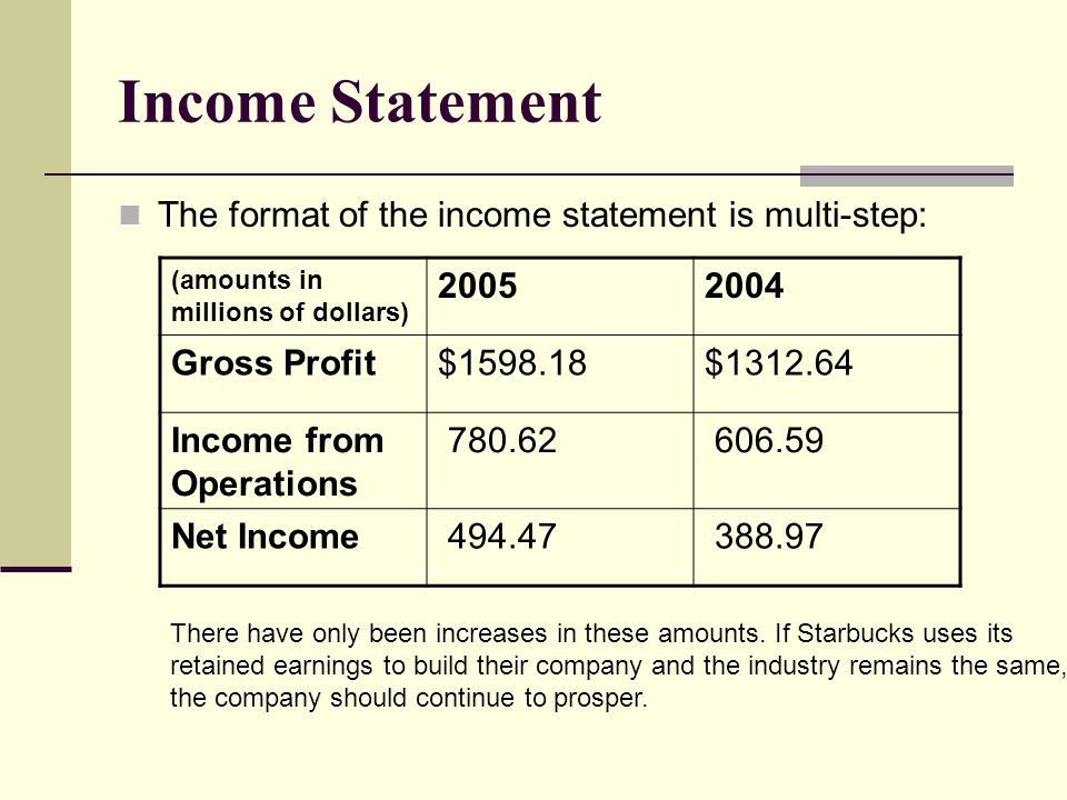 Income Statement The format of the income statement is multi-step: (amounts in millions of dollars) 20052004 Gross Profit$1598.18$1312.64 Income from Operations 780.62 606.59 Net Income 494.47 388.97 There have only been increases in these amounts.